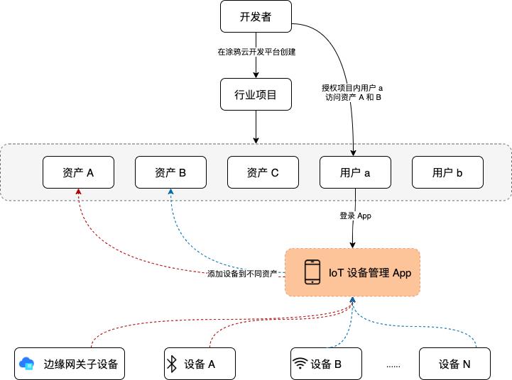 IoT 设备管理 App