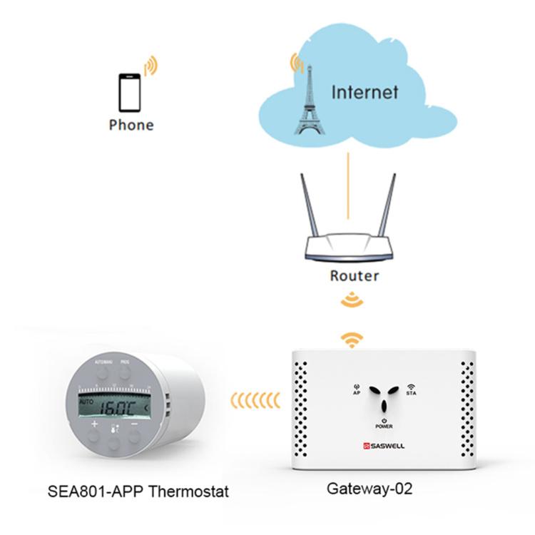 SASWELL Wi-Fi  Programmable Electronic Radiator Valve