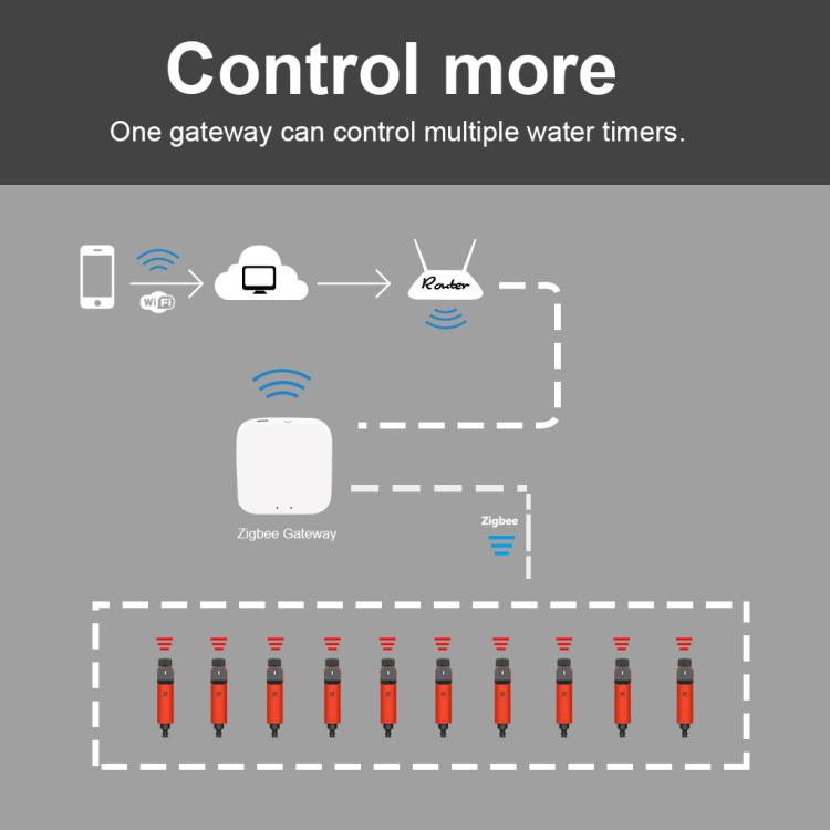 SMART HOSE IRRIGATION TIMER / Smart watering timer