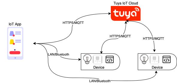 What is IoT App SDK?