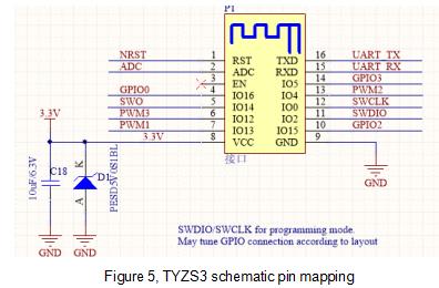 TYZS3 Module Datasheet